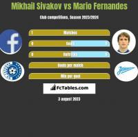 Mikhail Sivakov vs Mario Fernandes h2h player stats