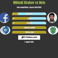 Mikhail Sivakov vs Neto h2h player stats
