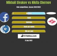 Mikhail Sivakov vs Nikita Chernov h2h player stats