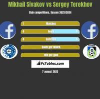 Mikhail Sivakov vs Sergey Terekhov h2h player stats