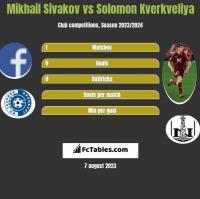 Michaił Siwakou vs Solomon Kwirkwelia h2h player stats