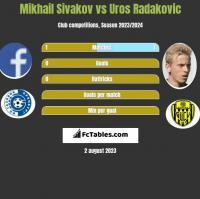 Michaił Siwakou vs Uros Radakovic h2h player stats