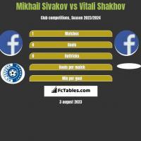 Michaił Siwakou vs Vitali Shakhov h2h player stats