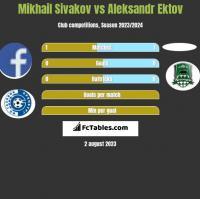 Mikhail Sivakov vs Aleksandr Ektov h2h player stats