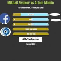 Mikhail Sivakov vs Artem Mamin h2h player stats
