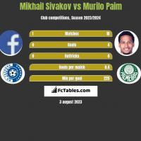 Michaił Siwakou vs Murilo Paim h2h player stats