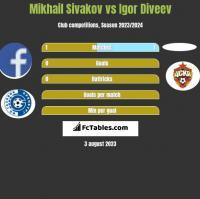 Mikhail Sivakov vs Igor Diveev h2h player stats