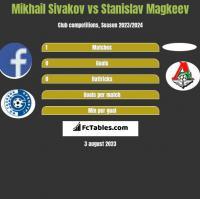 Michaił Siwakou vs Stanislav Magkeev h2h player stats