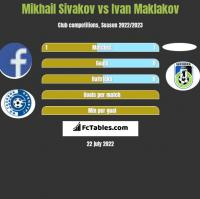 Mikhail Sivakov vs Ivan Maklakov h2h player stats