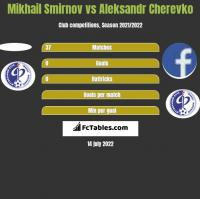 Mikhail Smirnov vs Aleksandr Cherevko h2h player stats