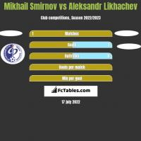 Mikhail Smirnov vs Aleksandr Likhachev h2h player stats