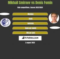 Mikhail Smirnov vs Denis Fomin h2h player stats