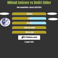 Mikhail Smirnov vs Dmitri Shilov h2h player stats
