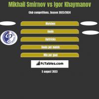 Mikhail Smirnov vs Igor Khaymanov h2h player stats