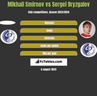 Mikhail Smirnov vs Sergei Bryzgalov h2h player stats