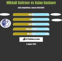 Mikhail Smirnov vs Aslan Dashaev h2h player stats