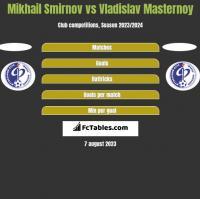 Mikhail Smirnov vs Vladislav Masternoy h2h player stats
