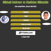 Mikhail Smirnov vs Vladislav Mikushin h2h player stats