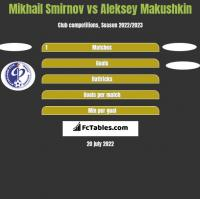 Mikhail Smirnov vs Aleksey Makushkin h2h player stats