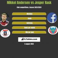 Mikkel Andersen vs Jesper Rask h2h player stats