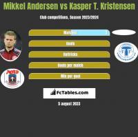 Mikkel Andersen vs Kasper T. Kristensen h2h player stats