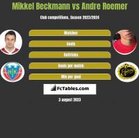 Mikkel Beckmann vs Andre Roemer h2h player stats