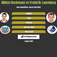 Mikkel Beckmann vs Frederik Lauenborg h2h player stats