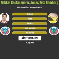 Mikkel Beckmann vs Jonas Brix-Damborg h2h player stats