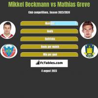 Mikkel Beckmann vs Mathias Greve h2h player stats