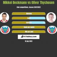 Mikkel Beckmann vs Oliver Thychosen h2h player stats