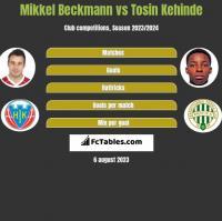 Mikkel Beckmann vs Tosin Kehinde h2h player stats