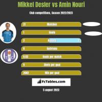 Mikkel Desler vs Amin Nouri h2h player stats