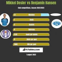 Mikkel Desler vs Benjamin Hansen h2h player stats