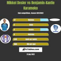 Mikkel Desler vs Benjamin-Kantie Karamoko h2h player stats