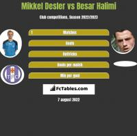 Mikkel Desler vs Besar Halimi h2h player stats
