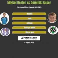 Mikkel Desler vs Dominik Kaiser h2h player stats
