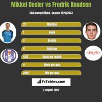 Mikkel Desler vs Fredrik Knudsen h2h player stats