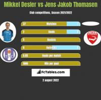 Mikkel Desler vs Jens Jakob Thomasen h2h player stats