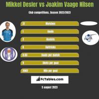 Mikkel Desler vs Joakim Vaage Nilsen h2h player stats