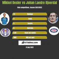 Mikkel Desler vs Johan Laedre Bjoerdal h2h player stats