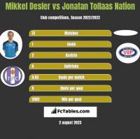 Mikkel Desler vs Jonatan Tollaas Nation h2h player stats