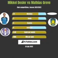 Mikkel Desler vs Mathias Greve h2h player stats