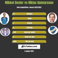 Mikkel Desler vs Niklas Gunnarsson h2h player stats