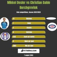 Mikkel Desler vs Christian Dahle Borchgrevink h2h player stats