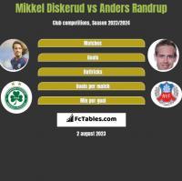 Mikkel Diskerud vs Anders Randrup h2h player stats