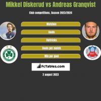 Mikkel Diskerud vs Andreas Granqvist h2h player stats