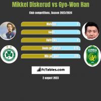 Mikkel Diskerud vs Gyo-Won Han h2h player stats