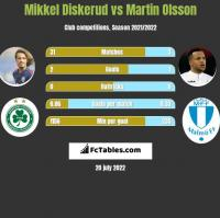 Mikkel Diskerud vs Martin Olsson h2h player stats