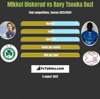 Mikkel Diskerud vs Ravy Tsouka Dozi h2h player stats