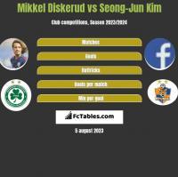 Mikkel Diskerud vs Seong-Jun Kim h2h player stats